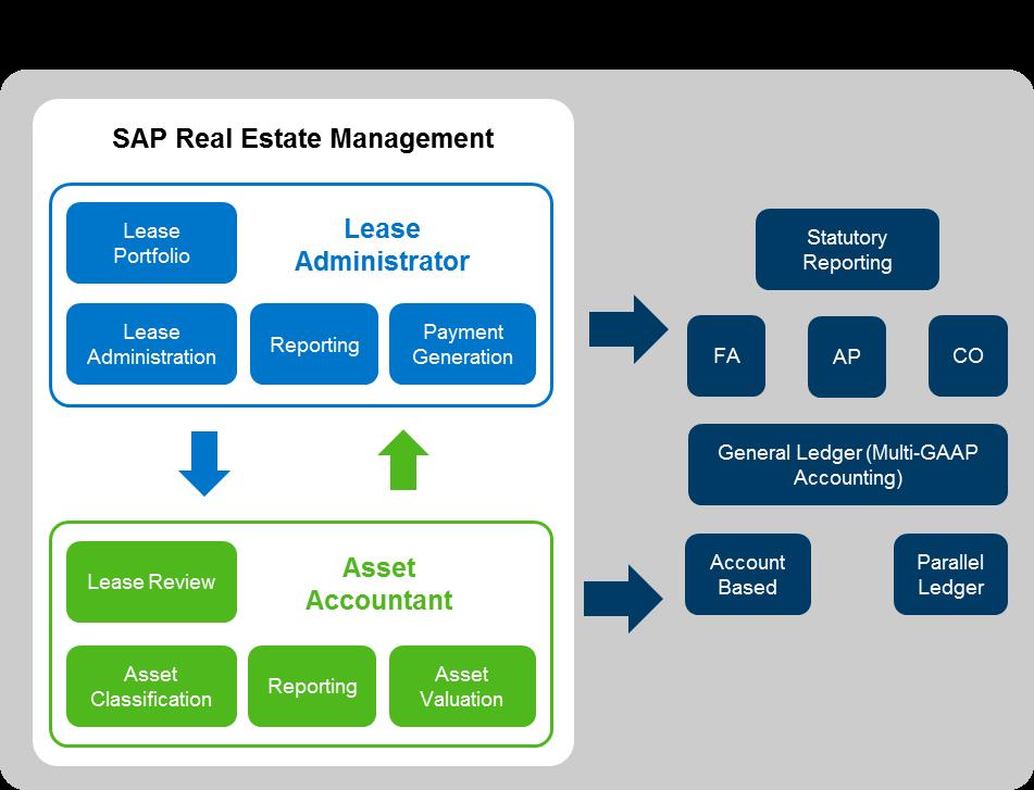 IFRS16 und SAP – PL3 & Partners